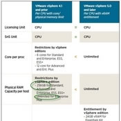 VMware Pricing