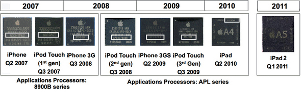 Apple Chip Evolution