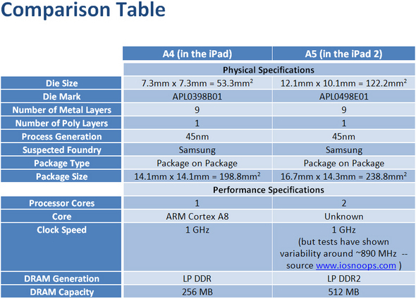 Chip Comparison Table