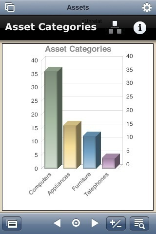 Display Filemaker Charts On iPhone