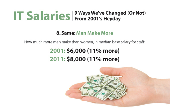 IT Salaries: 9 Ways We've Changed (Or Not) From 2001's Heyday