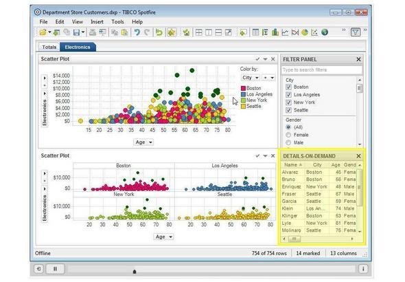Desktop Options: Tibco Spotfire Spans Visualization And Deep Analytics