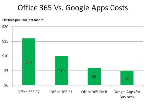 9. Cost: Advantage Google